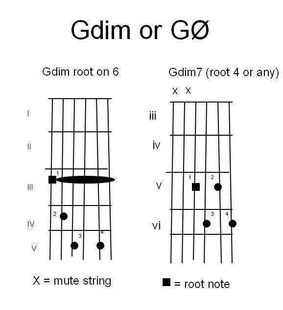 Gallery For u0026gt; Gmaj7 Chord Guitar Finger Position