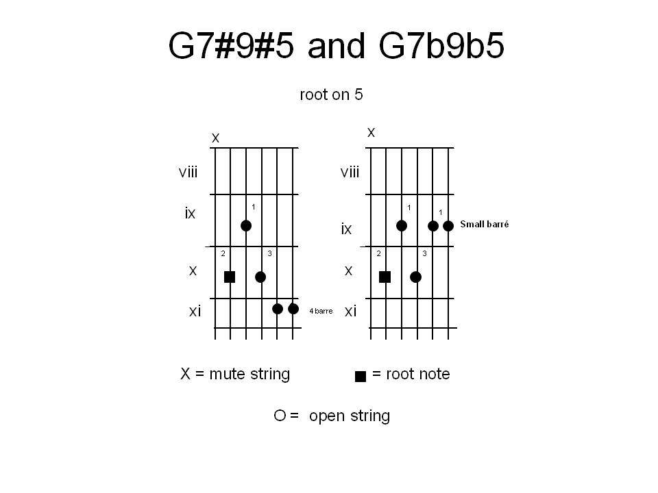 Guitars Recycled Chords