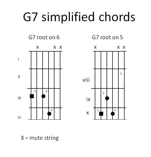 Piano piano chords g7 : Guitars Recycled - chords